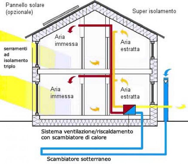 Cos 39 una casa attiva bolle di natura for Casa a forma di v